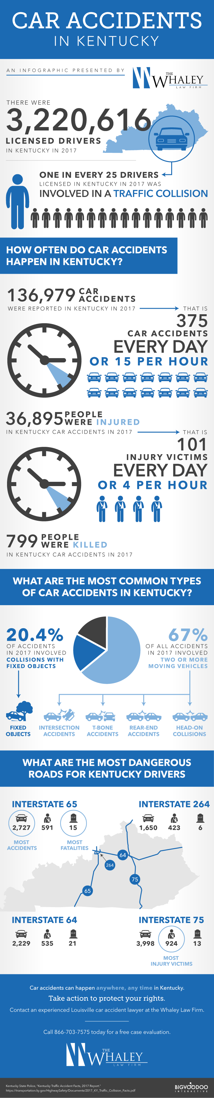 Whaley Car Accident infographic